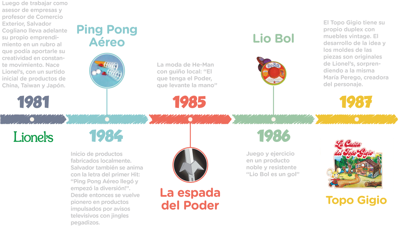 Historia Lionel's 1